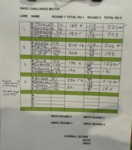 The final score sheet - Bats:5.5 DNOC/Thames Water:2.5