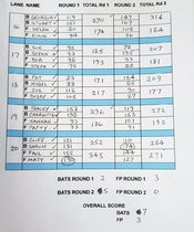 The final scoresheet