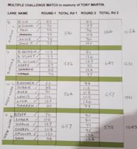 The final scores - sheet 2